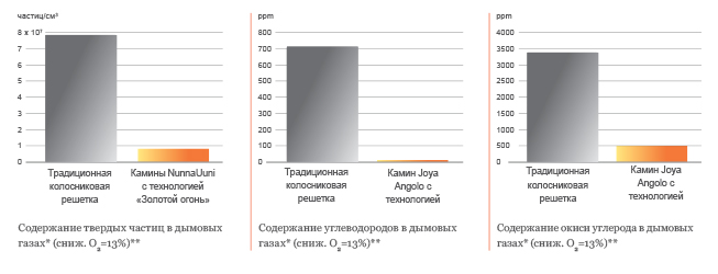 hiukkaspaastokaaviot_RUS